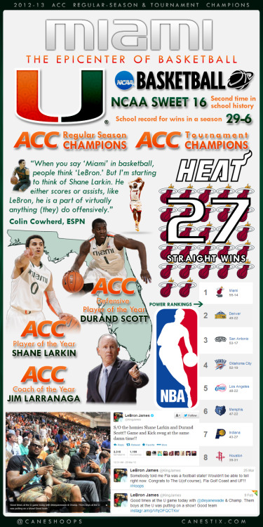 Miami = The Epicenter of Basketball
