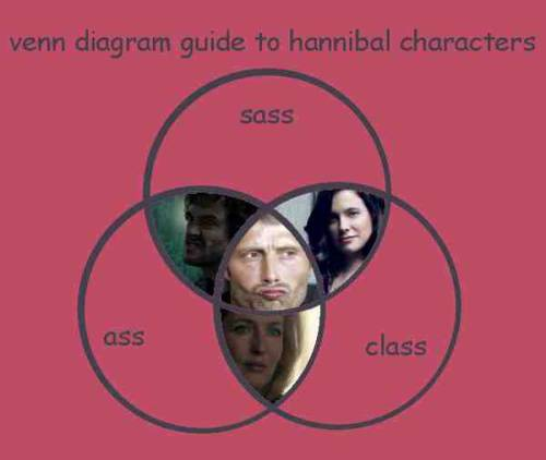 radioactivedating:  a venn diagram guide to hannibal characters