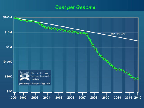 dbreunig:  (Data from the NHGRI Genome Sequencing Program)  Gattaca, here we come.