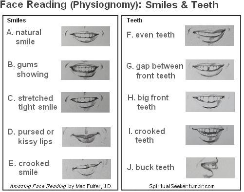 "Face Reading (Physiognomy): Smiles and Teeth The art of determining character or personal qualities from the features or form of the body, especially the face.  SMILES: A. Natural Smile (lips relaxed, full smile, teeth, but no gums showing): You are comfortable with your sensuality, neither flaunting nor hiding it. You also feel comfortable with your own sexuality. B. Gums Showing (gums show in a full smile): This indicates that you believe you are desirable for what you can give and do. You may be inappropriate in how much you give, finding it difficult to accept that you are lovable for just being yourself. You try to earn love through what you give and do for others. You may be one of those people who wants to give everyone a Christmas present whether you receive one in return or not.  C. Stretched Tight Smile (upper lip tight across teeth): This ""overly sincere"" smile is a mask that hides the owner's true agenda with an attempt to communicate an unfelt sincerity or caring. It is a deception flashed to make an impression. D. Pursed/Kissy Lips (lips are naturally close together when smiling): You are communicating that you want to maintain your distance. Your smile says, ""I'm being polite, don't rush me. It takes time to get to know me, but don't stop trying"" E. Crooked Smile (one side higher than the other): You have a practiced performance smile that is designed to make a good impression but doesn't reflect your true feelings. You may just be ""smiling for the camera."" TEETH: F. Even Teeth (all teeth are same length): You have a logical approach and learn life's lessons quickly. You make decisions with poise and self-confidence. (America's obsession with straight teeth pays off) G. Gap Between Front Teeth (space b/t teeth): You are willing to take risks even when you are not sure of the outcome. In fact, given a choice between playing it safe or going for it, you will choose to go for it. The larger the gap, the stronger the trait. Your friends may see you as something of a daredevil because you make intuitive decisions in the moment and don't hide from danger. (Well, this explains my adventurous teacher who is almost always in a cast.) H. Big Front Teeth (much larger than other teeth): Once you finally make your mind, that's it! You can be stubborn as a mule and someone has to show you that you are wrong before you will change your mind. You have the ability to hang on to your position when faced with opposition. Small Even Teeth (no image): Simply indicates a quick learner, -or- a person who may shy away from leadership positions. I. Crooked Teeth (especially bottom teeth): You see both sides of every issue. While you might be good at debate, you hate to be wrong, so you will often double check your facts before proceeding. Your challenge is that you hold yourself to impossibly high standards, weighing every decision. (I know a family who's four kids are all involved in Speech and Debate… and their bottom teeth are very crooked) J. Buck Teeth (front teeth protrude/stick out): You have had to overcome the shyness you felt as a child when you would lean over backwards to please and try to get along with others. Your challenge is that you have had to struggle to become more outgoing.  Click here for more: [Face Reading: Eyebrows]"