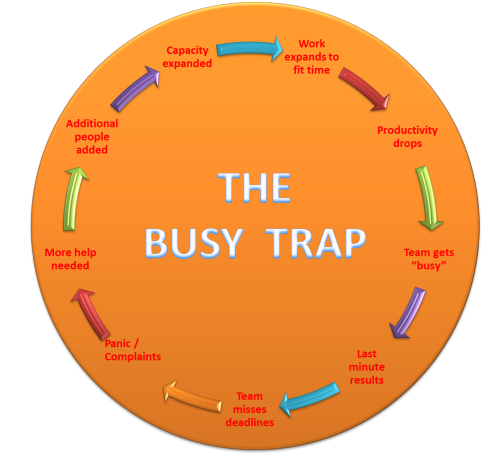 "The 'Busy' Trap""Things are great, just really busy."" This seems to be my default response these days to the…View Post"