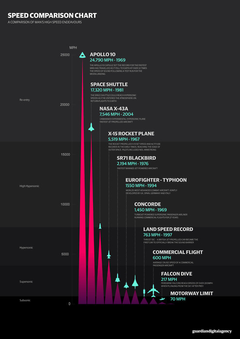 daily-infographic:  Speed Comparison Charthttp://daily-infographic.tumblr.com/