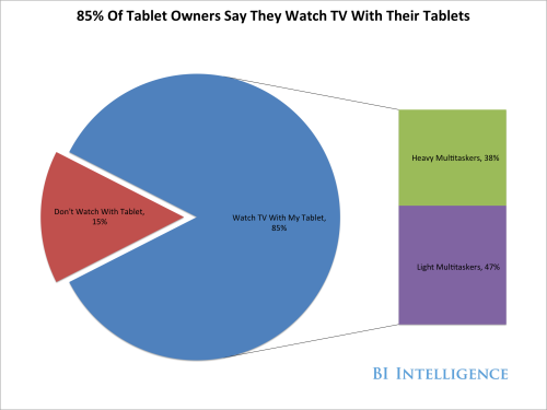 screengeek:  85% of smartphone users reported second screen-linked behavior at least once a month, over 60% reported doing it on a weekly basis, and 39% did so daily. Over 80% of 18- to 24-year-olds told Pew they used their phone while watching TV, and 60% of Americans with annual incomes above $50,000 use their phones while watching TV.Read more: http://www.businessinsider.com/bii-report-why-the-second-screen-industry-is-set-to-explode-2013-2#ixzz2MQvo3Wdn