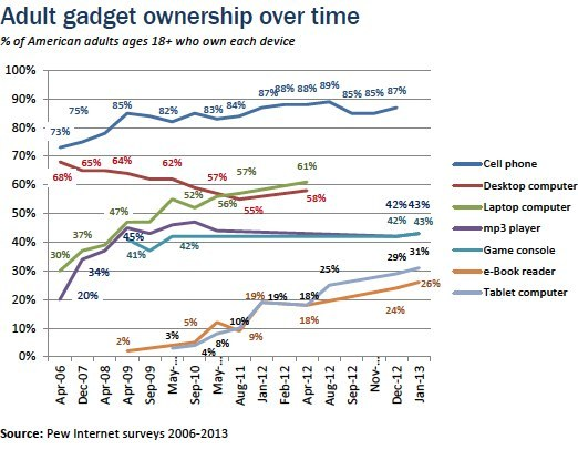 pewinternet:  Here's your Friday morning data dump: New gadget ownership numbers. As of December 2012, 87% of American adults have a cell phone, and 45% have a smartphone. As of January 2013, 26% of American adults own an e-book reader, and 31% own a tablet computer. Read more