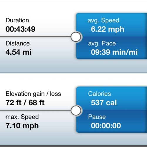 Not bad… 4.5 miles in 43 minutes, with a 9:40min/mile average. At least I'm under 10 min a mile x)  #feelinggood #feelgood #run #mile #sandiego #marathon #training #rockandroll #illfeelitinthemorning
