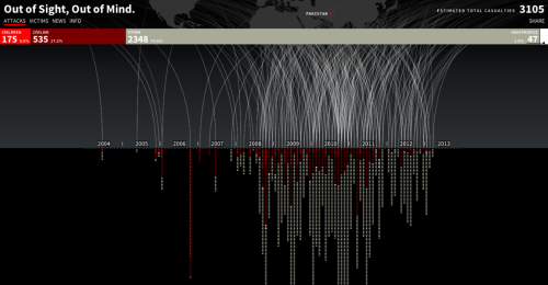 Out of Sight, Out of Mind: A visualization of drone strikes in Pakistan since 2004 (ht @digg, via brooklynmutt, notational)