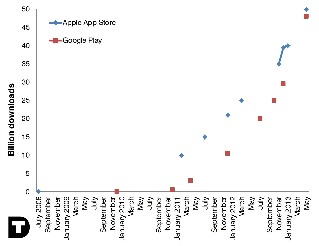 Apple App Store and Google Play downloads, 2008 - 2013 This week, both Apple and Google have released new download numbers for their mobile app stores. Apple has served 50 billion app downloads, while Google is just behind with 48 billion downloads. These are huge numbers and both growth curves are remarkable, even though it certainly looks like Google Play soon will surpass the App Store in terms of total downloads.