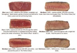 Steak instructions