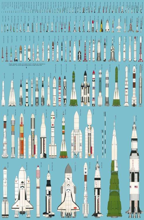 Casi todos los cohetes de la historia.-