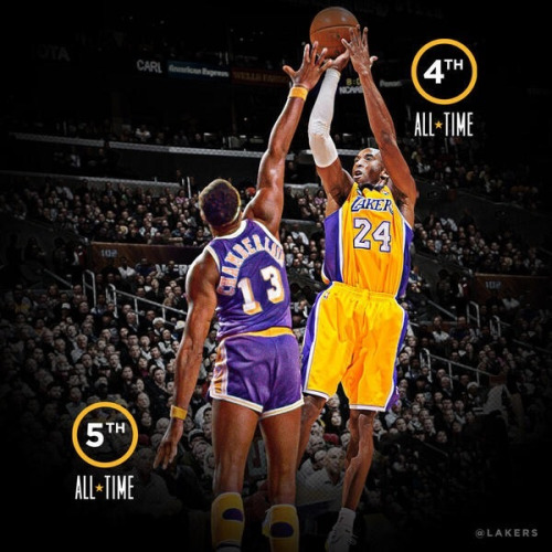 Kobe Bryant, 4th all time in most points scored passing the great Wilt Chamberlain!!