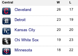 indians are killing it, this season; back on top in the central division!