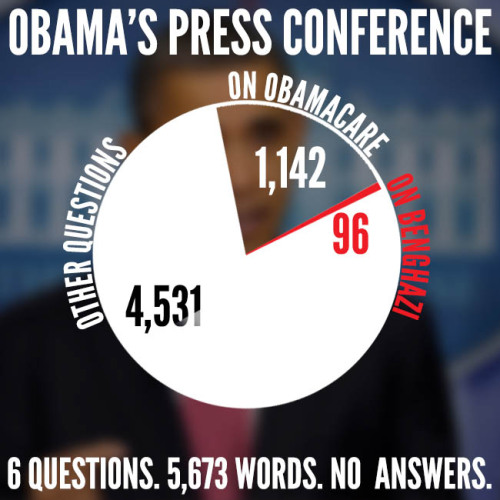 Obama's Press Conference In 5,673 Words and One Chart ow.ly/kA8gr