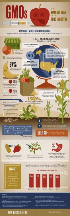 Yikes GMOS. This is why natural is the way to go.