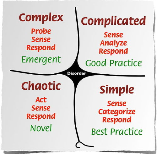 The Cynefin framework has five domains. The first four domains are: Simple, in which the relationship between cause and effect is obvious to all, the approach is to Sense - Categorise - Respond and we can apply best practice. Complicated, in which the relationship between cause and effect requires analysis or some other form of investigation and/or the application of expert knowledge, the approach is to Sense - Analyze - Respond and we can apply good practice. Complex, in which the relationship between cause and effect can only be perceived in retrospect, but not in advance, the approach is to Probe - Sense - Respond and we can sense emergent practice. Chaotic, in which there is no relationship between cause and effect at systems level, the approach is to Act - Sense - Respond and we can discover novel practice. The fifth domain is Disorder, which is the state of not knowing what type of causality exists, in which state people will revert to their own comfort zone in making a decision. In full use, the Cynefin framework has sub-domains, and the boundary between simple and chaotic is seen as a catastrophic one: complacency leads to failure.  via en.wikipedia.org