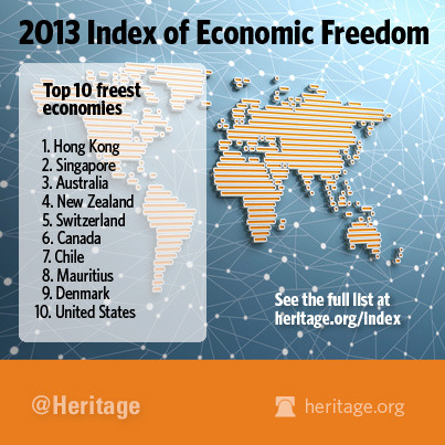 theheritagefoundation:  The 2013 Index of Economic Freedom was released today! Check to see what countries made the top!