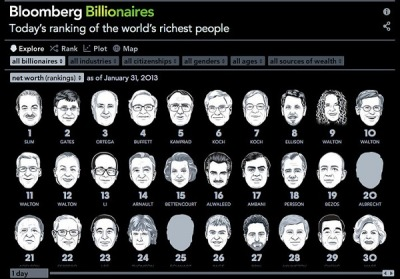 Interactive Guide To World's Top Billionaires