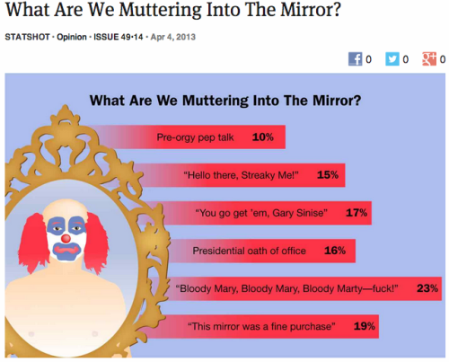 theonion:  [STATSHOT] What Are We Muttering Into The Mirror? | More Statshots