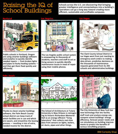 Raising the IQ of School Buildings Schools across the U.S. are discovering that bringing greater intelligence and connectedness into a building's operations can go a long way toward creating more efficient, sustainable and profitable campuses.