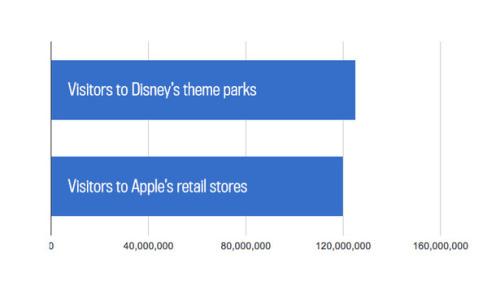 The Real Tomorrowland: Apple Stores Get Almost as Many Visitors as Disney's Theme Parks