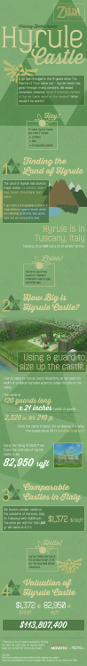(via Buy Hyrule Castle Before Ganondorf Does)