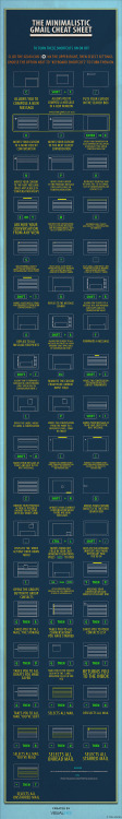 GMail cheat sheet by Visualeks. Surely a must have for the millions of us out there who use GMail. (To be honest, I didn't even know there were such a thing as quick-keys for GMail.)
