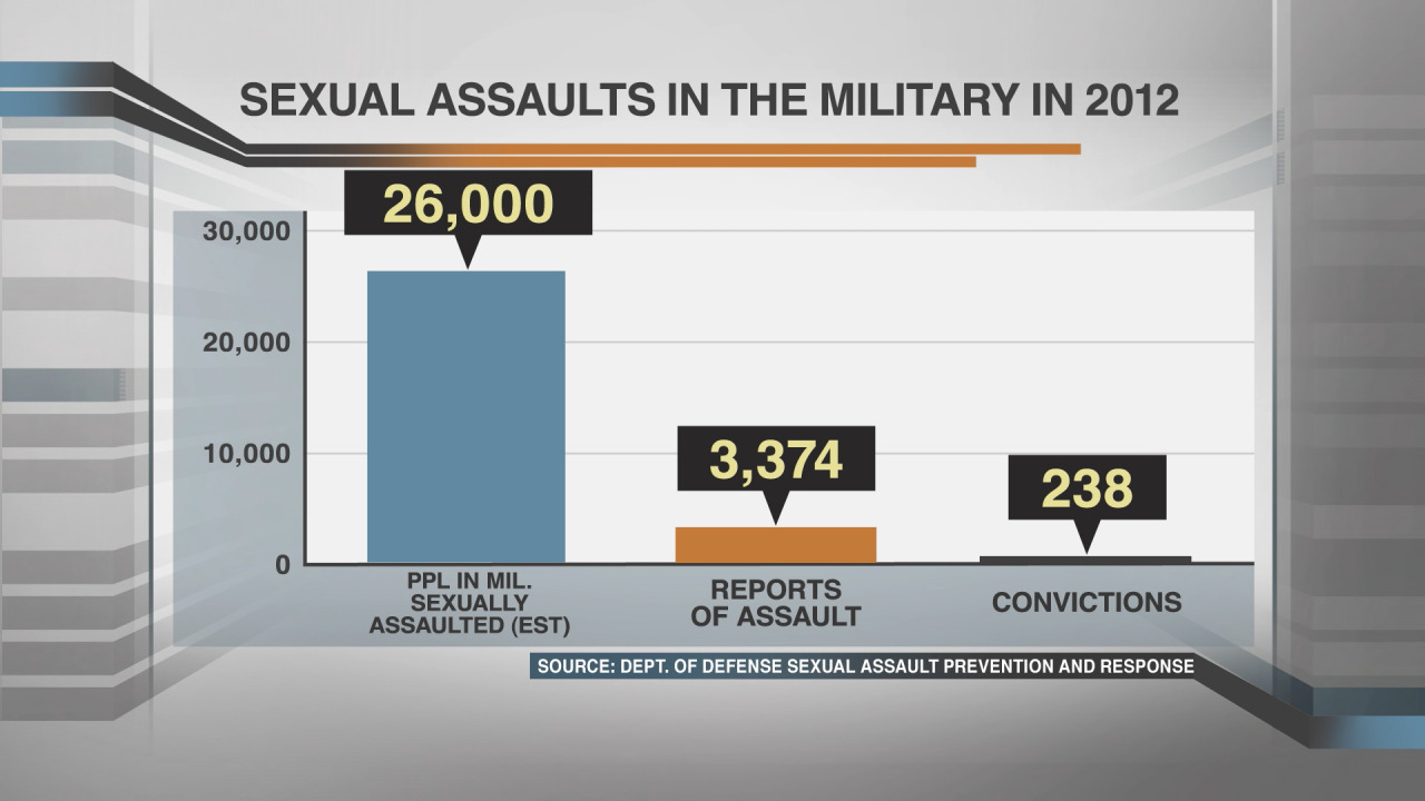 From All In: A look at sexual assaults in the military in 2012.