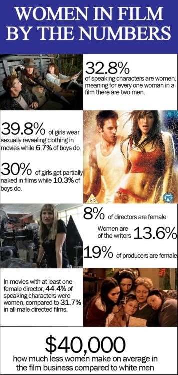 arythusa:  coppolaseyes:  Women in Film  I have been waiting for these stats for many moons. (Holy SHIT 8% directors)  ugh.