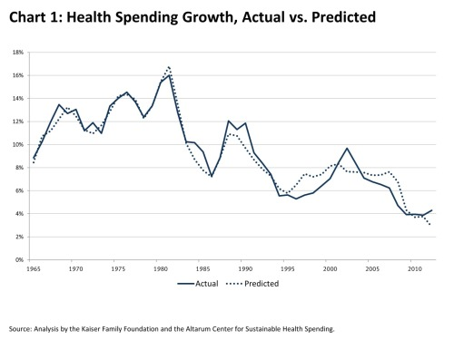 amprog:  Healthcare costs are growing slower now than any point in past 5 decades. via The Washington Post  Interesting data on healthcare spending. I'm betting there will be an uptick though in the next 3-5 years though as the economy stabilizes and consumer confidence increases. -cch