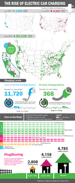 The Rise Of Electric Car Charging – Infographic @ Clean Technica