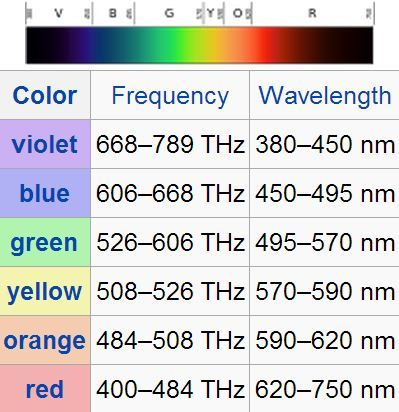 ilikephysicsandmaths:  A rainbow is an optical and meteorological phenomenon that is caused by both reflection and refraction of light in water droplets resulting in a spectrum of light appearing in the sky. It takes the form of a multicoloured arc…