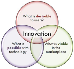 innovation technology marketplace commercialization