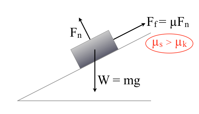 Static Friction > Kinetic FrictionI love analogies, especially analogies between life and physics. On a recent run, I was thinking about the parallel between static friction and the forces that keep us from starting things.  We all remember the physics experiment from 8th grade, where we put a block of wood or plastic on a ramp, and see how high we can angle the ramp before the block starts moving. In order for the block to start moving, it has to overcome the static friction, which is the frictional force at work at rest, when the surfaces have time to settle and create a sort of frictional bond. Once the block got started, it only has to overcome kinetic friction, the friction against the object when it is motion. Kinetic frication is always lower than static friction. This point is reinforced by the experiment. You need to get to a much higher angle to overcome the static friction, but with a slight nudge at even a much lower ramp angle, the block will keep going.Life is very similar. The hardest part of any project or activity is starting it. The status quo is comfortable, it's easy, it's known. Something new is uncomfortable, hard, unknown, risky. But everyone knows that. What's easier to forget is that once you start, the resistant forces, while still present, are actually much lower than what kept (or delayed) you from starting. So whether you're lying in bed hating the run you said you'd go on, or hemming and hawing about a project you want to kick off, just start it. Trick yourself into starting it if you need. Start small. For example, if you're having trouble running regularly, just tell yourself you'll turn around after 5 minutes in the run if you don't feel like continuing. You'll likely never actually turn around after 5 minutes, because you'll be warmed up, and you'll feel good, but that trick will get you out of bed.  Whatever it takes to overcome the static friction, just do it.