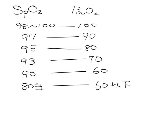 yasasiihitogomi:  SpO2(%) and PaO2(mmHg) relation. ※ What is an oxygen saturation gap? = the difference between Spo2 (measured by pulse oximetry) and Pao2 (by arterial blood gas (ABG) analyzer) [link]     And the causes are….. carbon monoxide poisoning (carboxyhemoglobin), methemoglobinemia hydrogen sulfide poisoning (sulfmethemoglobin) cyanide poisoning Both cyanide and CO poisoning are known for causing bright red skin. In both cases oxygen is not being removed from hemoglobin, so arterial blood remains pink and well-saturated.