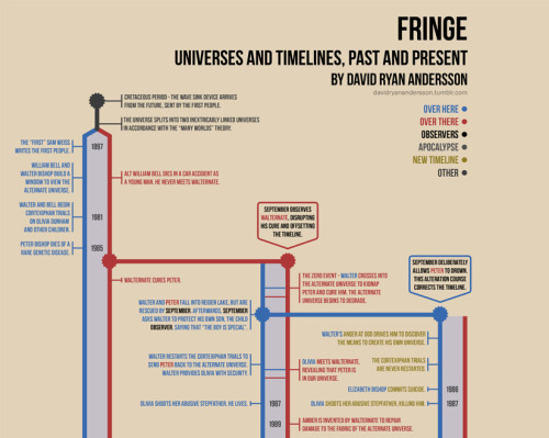 Fringe Infographic - Universes and Timelines, Past and Present View the full-size image on DeviantArt.