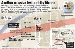 thursdayfilebuzz:  Oklahoma Tornado - Worst in memory: This detailed map of downtown Moore, Oklahoma, locates the path of Monday's devastating tornado and compares it to the path of the 1999 tornado, which had the most powerful winds ever recorded