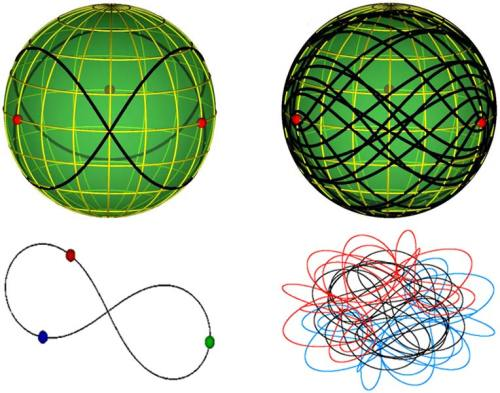 "nldmut:  christinetheastrophysicist:  Physicists Discover 13 New Solutions to Three-Body Problem It's the sort of abstract puzzle that keeps a scientist awake at night: Can you predict how three objects will orbit each other in a repeating pattern? In the 300 years since this ""three-body problem"" was first recognized, just three families of solutions have been found. Now, two physicists have discovered 13 new families. It's quite a feat in mathematical physics, and it could conceivably help astrophysicists understand new planetary systems. Read More.  Images/animations:Three-Body Gallery  Excerpts from the paper:Three Classes of Newtonian Three-Body Planar Periodic Orbits  Here we report the results of our ongoing numerical search for periodic collisionless planar solutions with zero-angular-momentum in a two-parameter subspace of (the full four-dimensional space of) scaled zero-angular momentum initial conditions. This subspace is defined as that of collinear configurations with one body exactly in the middle between the other two, with vanishing angular momentum and vanishing time derivative of the hyper- radius at the initial time. … … Montgomery [21] noticed the connection between the ""fundamental group of a two sphere with three punctures,"" i.e., the ""free group on two letters"" ( a,b ), and the conjugacy classes of the ""projective coloured or pure braid group"" of three strands PB 3 . Graphically, this method amounts to classifying closed curves according to their topologies on a sphere with three punctures. A stereographic projection of this sphere onto a plane, using one of the punctures as the ""north pole"" effectively removes that puncture to infinity, and reduces the problem to one of classifying closed curves in a plane with two punctures. That leads to the aforementioned free group on two letters ( a,b ), where (for definiteness) a denotes a clockwise full turn around the right-hand-side puncture, and b denotes the counterclockwise full turn around the other puncture"