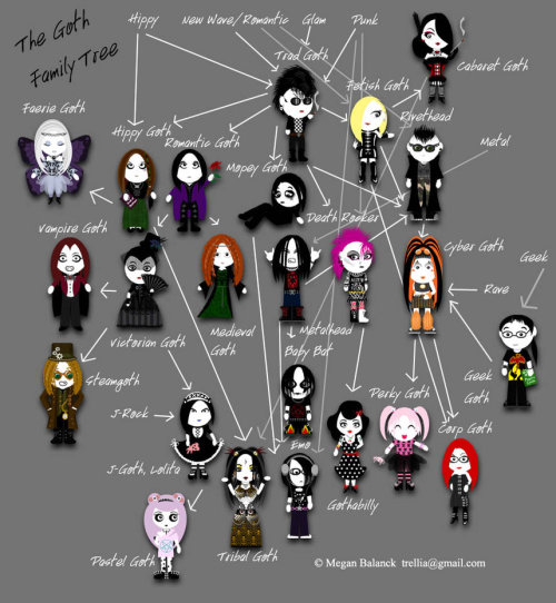 gothiccharmschool:  This is surprisingly accurate. From Megan Balanck, a family tree of goth styles. jacobbeahm:  Courtesy of Trellia on Deviant ART.