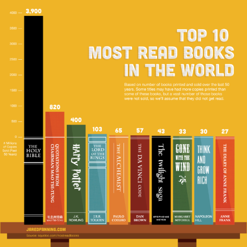 Top ten most read books in the world: no brainer. Literally.