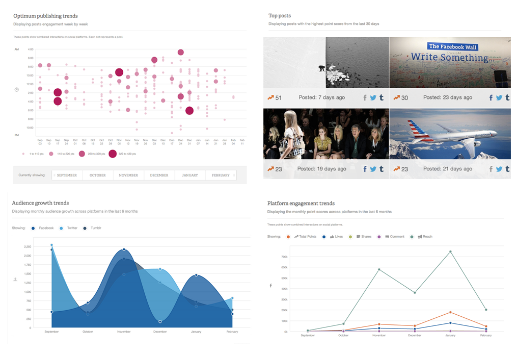 We've added new data stories to Percolate Analytics. Nice work @erinbermudez @mattkenefick  (via 3.4: Lee | Blog @ Percolate)