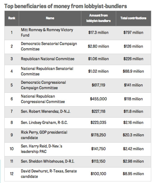 "New analysis from the Center for Public Integrity on lobbyist fundraising in the 2012 election:  ""In all, a dozen candidates and political committees raised at least $100,000 from lobbyist-bundlers ahead of the 2012 election, including the leadership PAC of Senate Majority Leader Harry Reid, D-Nev."""