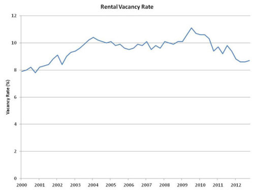 The number of empty rental units shrunk greatly in the last two years