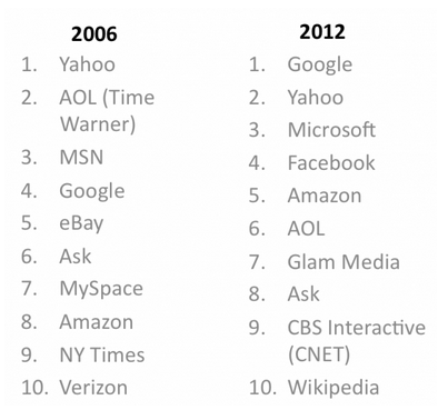Comparing comScore's Top 50 Sites: 2006 And 2012