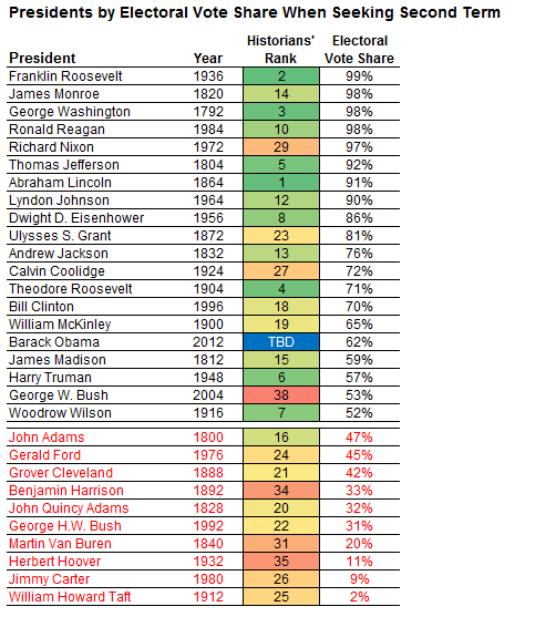 Nate Silver: Contemplating Obama's Place in History, Statistically