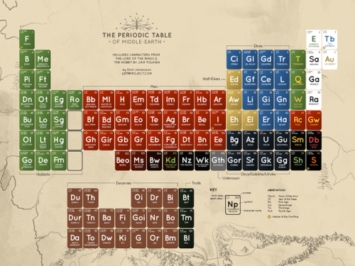 laughingsquid:  The Periodic Table of Middle Earth, A Scientific Chart of 'Lord of the Rings' Characters  filed under #essentialreference