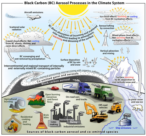 "laboratoryequipment:  Black Carbon is No. 2 Man-Made Global Warming CulpritBlack carbon is the second largest man-made contributor to climate change and its influence on the environment has been greatly underestimated, according to the first quantitative and comprehensive analysis of this issue.Key findings of a new study include: Black carbon has a much greater (twice the direct) climate impact than reported in previous assessments. Black carbon ranks ""as the second most important individual climate-warming agent after carbon dioxide."" Cleaning up diesel engines and some wood and coal combustion could slow the warming immediately.Read more: http://www.laboratoryequipment.com/news/2013/01/black-carbon-no-2-man-made-global-warming-culprit"