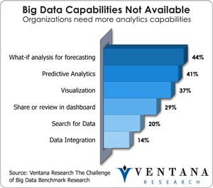 Big data capabilities not available - Organizations need more analytics capabilities (Business Analytics Research Agenda for 2013)