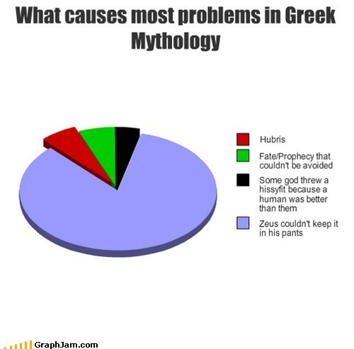 One of my college majors in a simple pie chart. What a waste of 5 years! :-P