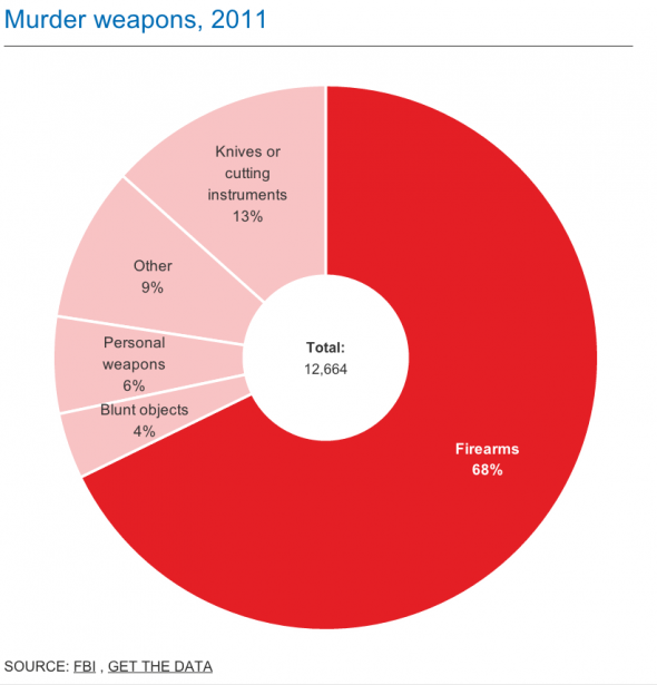 (via America's Gun Problem Explained - Business Insider)