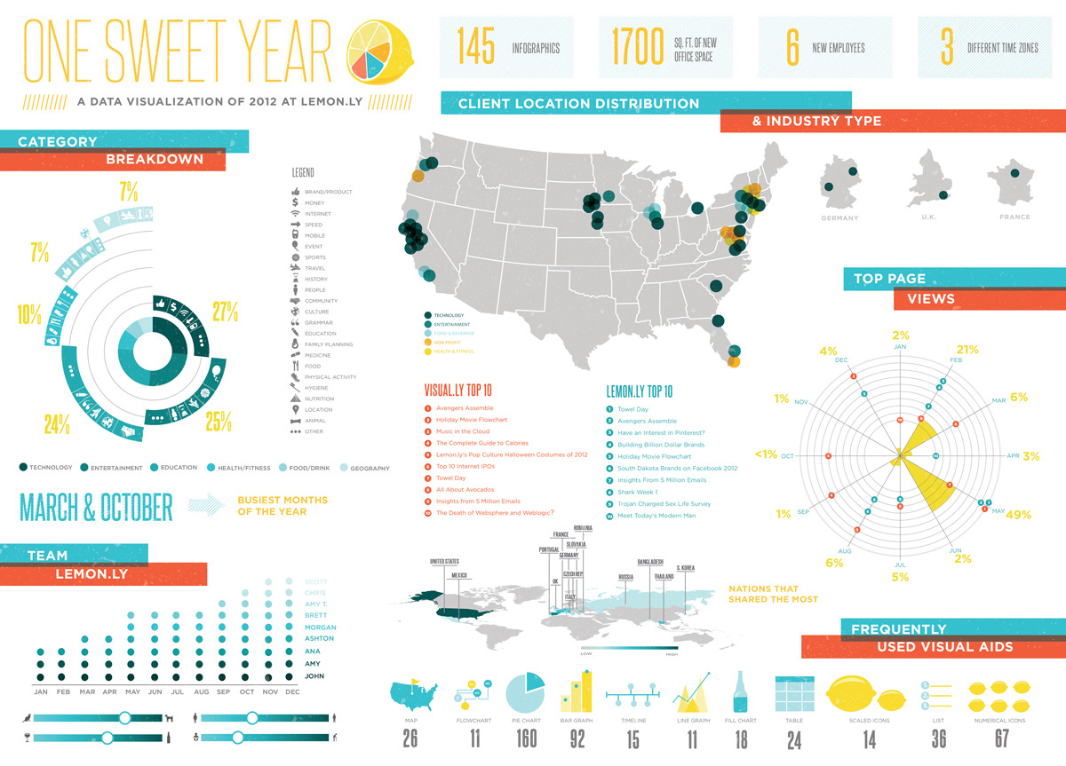 Beautiful, BEAUTIFUL infographic by lemon.ly Both radial & donut charts are killing me.