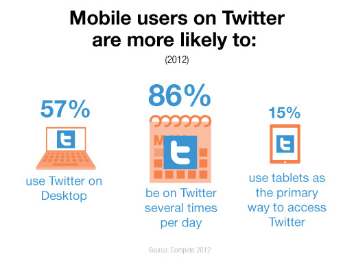 New behavioral data on Twitter's mobile users.